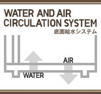 底面給水システム 解説図